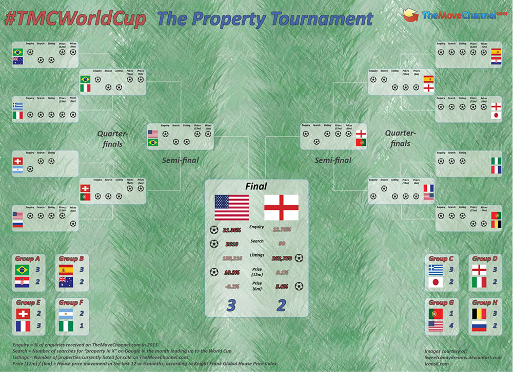USA wins TheMoveChannel.com Property World Cup