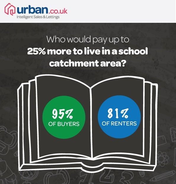What price an education? Majority prepared to pay up to 25% more to live in close proximity to a school