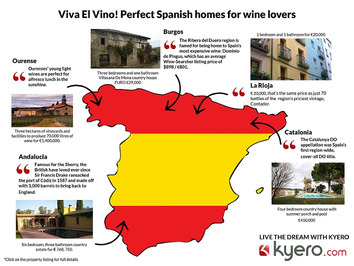 Viva el vino! Perfect Spanish homes for wine lovers: An oenophile's guide to Spain from Kyero.com