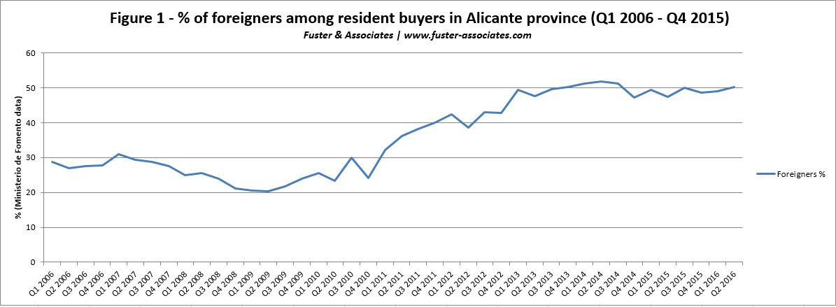 50% of Costa Blanca property sold to overseas buyers with even more expected in 2017