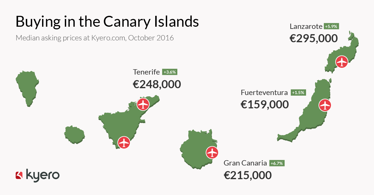 Risk-averse international investors seek the safe haven of the Canary Islands this winter
