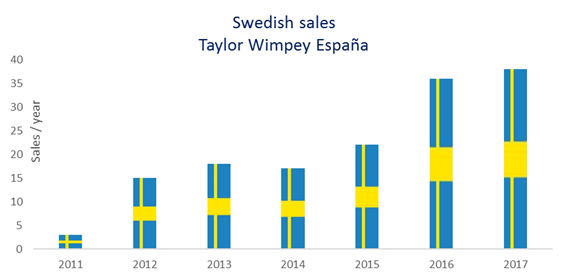 Scandinavian interest in Spanish properties rises steadily